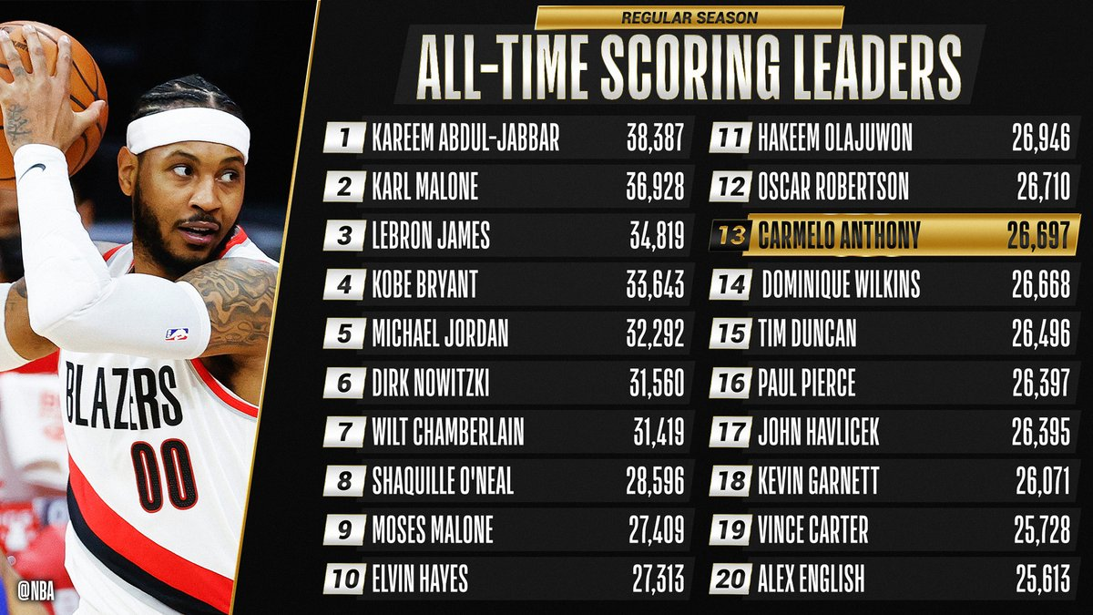 carmelo-anthony-13th-all-time-scoring-list